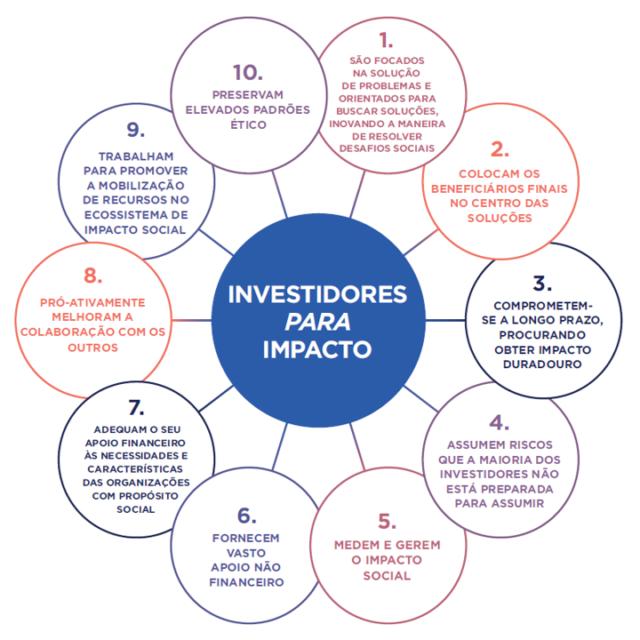 10 Princípios dos Investidores Para Impacto – EVPA