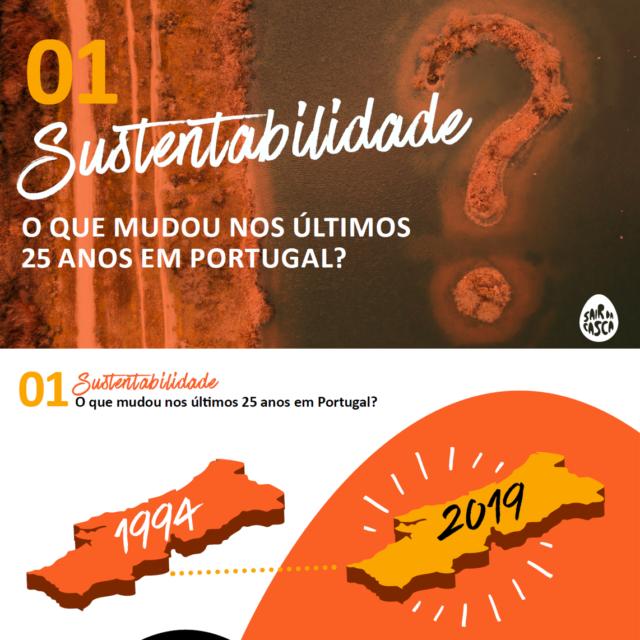 25 anos de sustentabilidade em Portugal – Como era o mundo antes da COVID19? Um retrato para pensar o mundo de amanhã